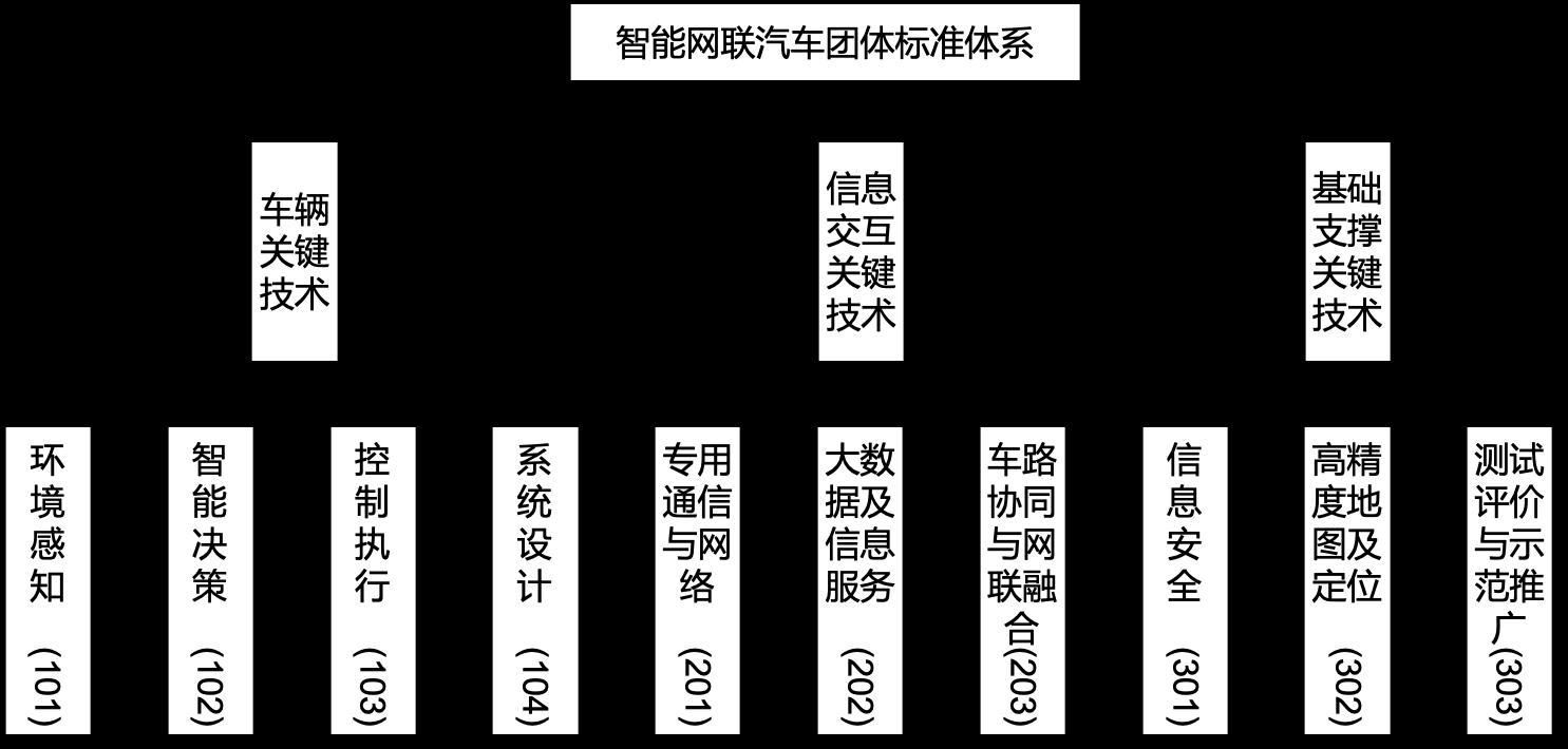 團體標準體系.png